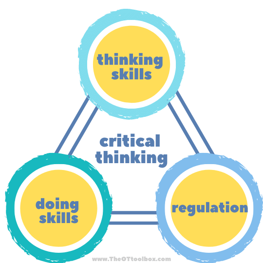 Critical thinking skills involves integration of thinking, doing, and regulation to analyze and make decisions.